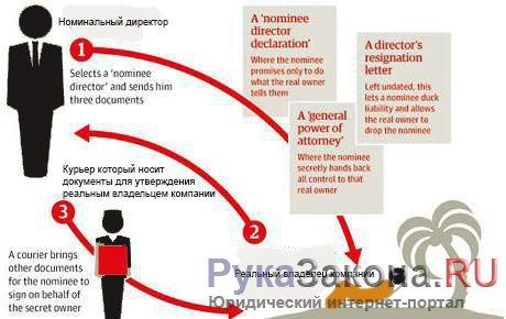 схема работы с фиктивным директором