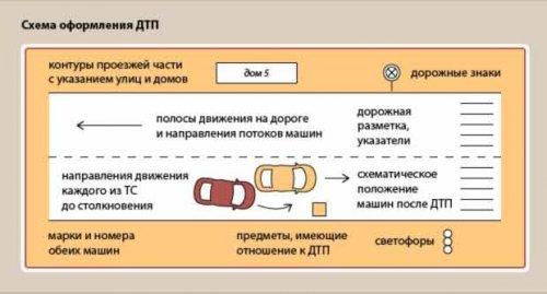 Схема оформления ДТП(европротокол)