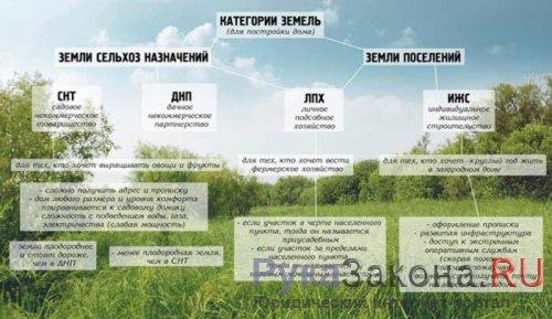Общие понятия категорий земель