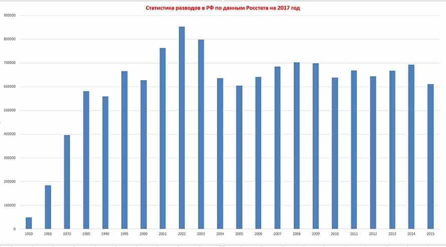 Статистика разводов в РФ по данным Росстата на 2017 год