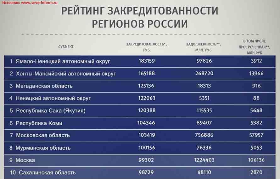 Топ 10 закредитованных регионов России в 2016 году