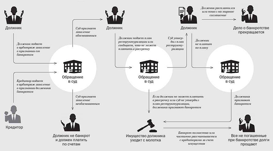 Основные схемы банкротства физ.лиц