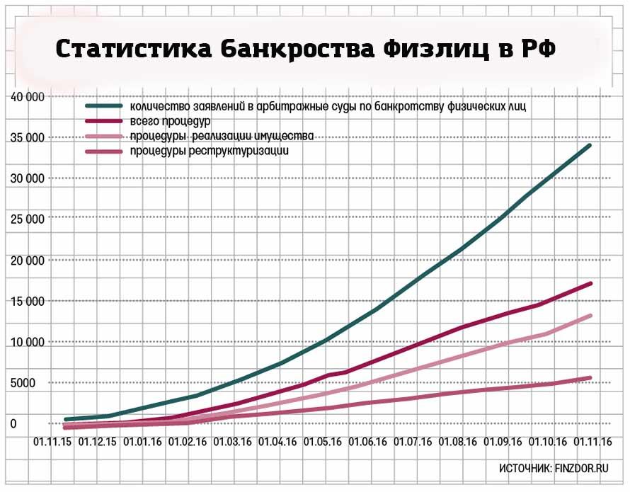 Статистика банкротства физ.лиц