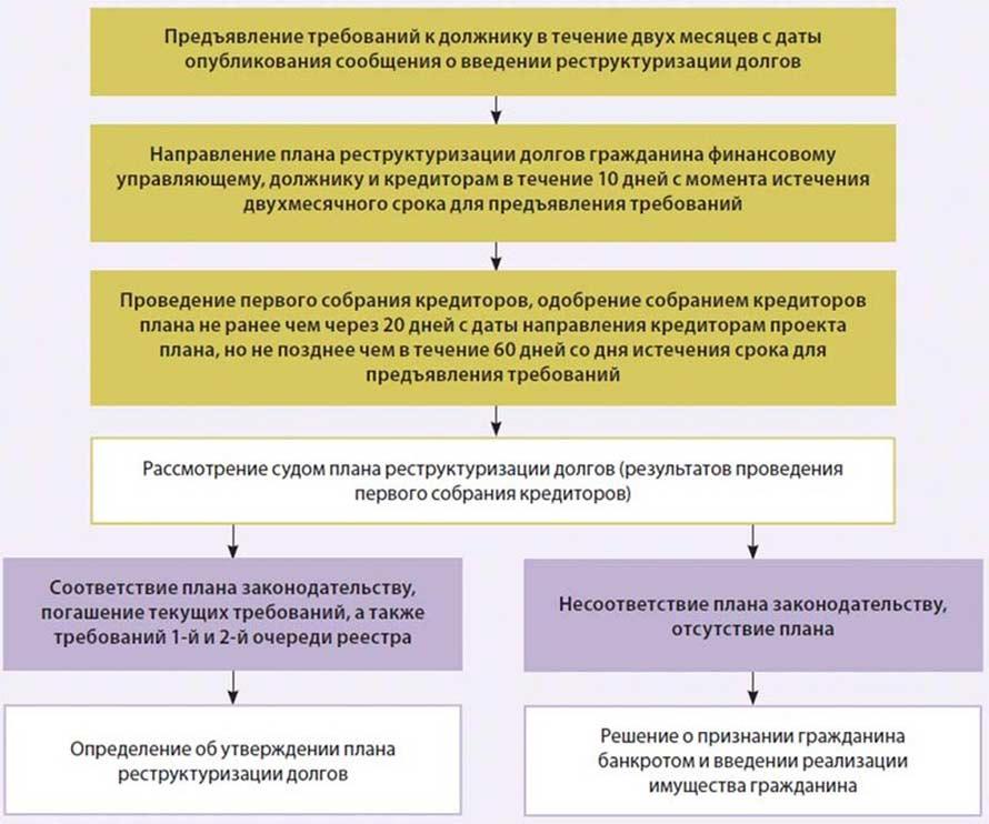 Схема процедуры реструктуризации с результатами