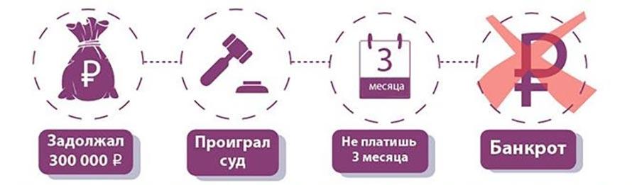 долг свыше 300 тыс. руб. объявляй себя банкротом