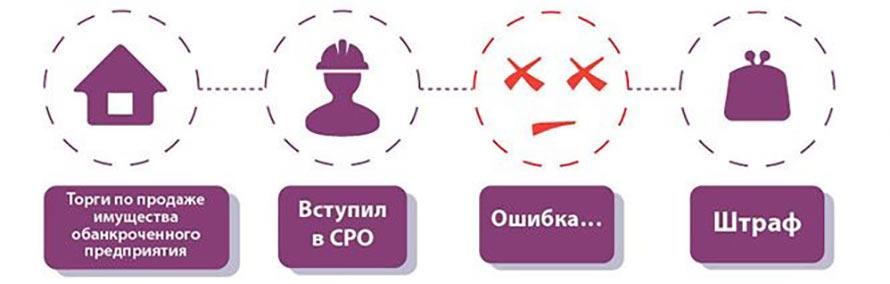 Торги по продаже имущества обанкроченного предприятия