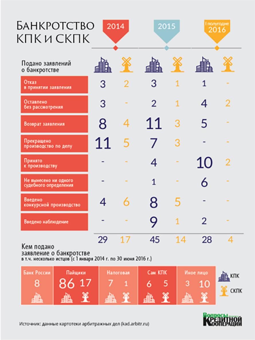 статистика банкротств КПК и СКПК