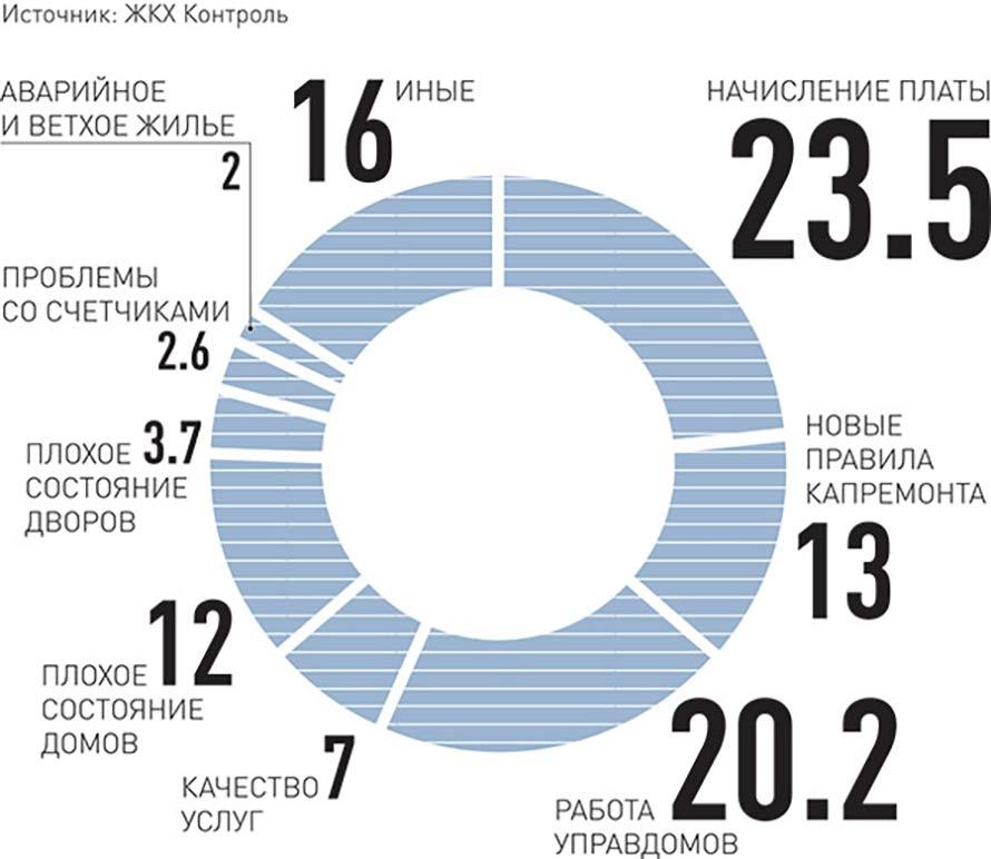 Самые острые проблемы ЖКХ по мнению граждан РФ