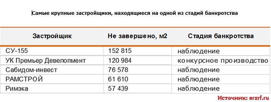 Московские застройщики находящиеся в стадии банкротства