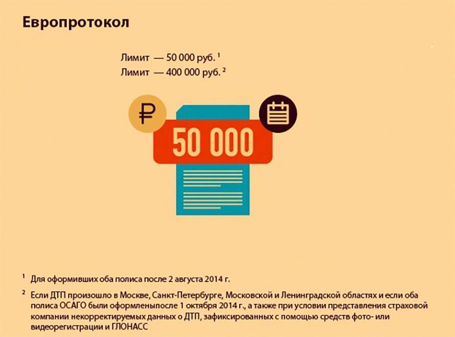 Размер компенсации по европротоколу