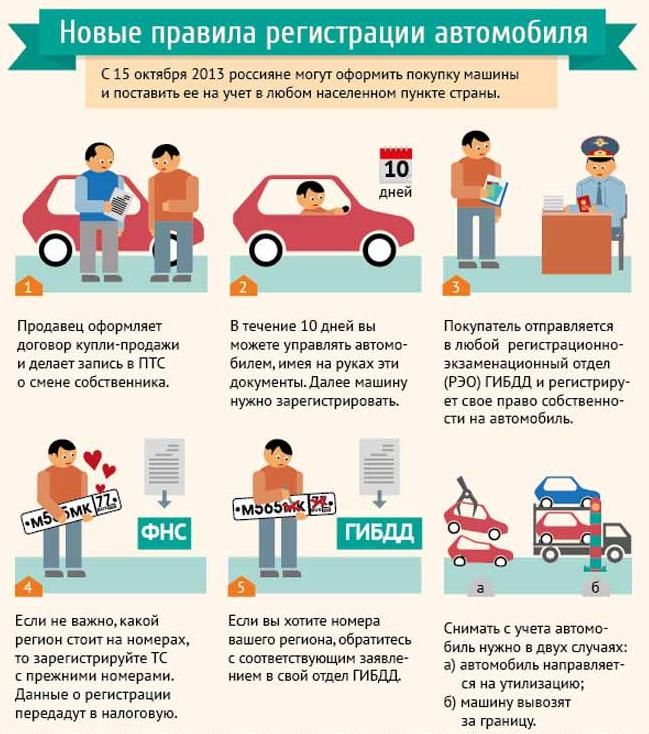 новые правила регистрации автомобиля