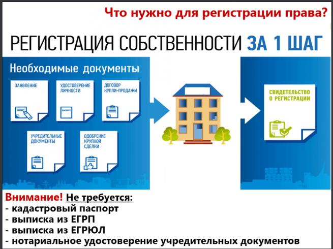 необходимые документы для регистрации собственности