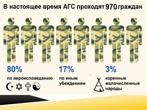 статистика граждан, проходящих АГС