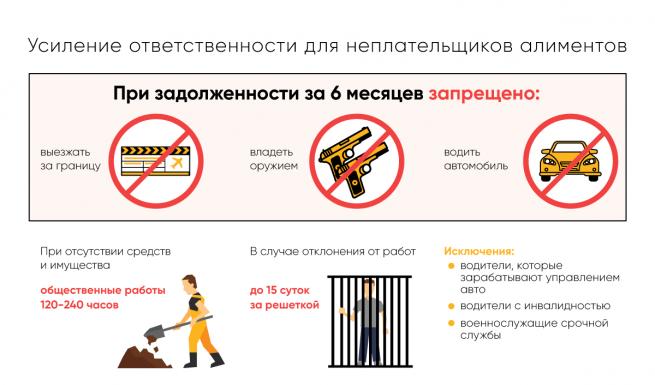 запрещенные действия при задолженности алиментов за 6 месяцев