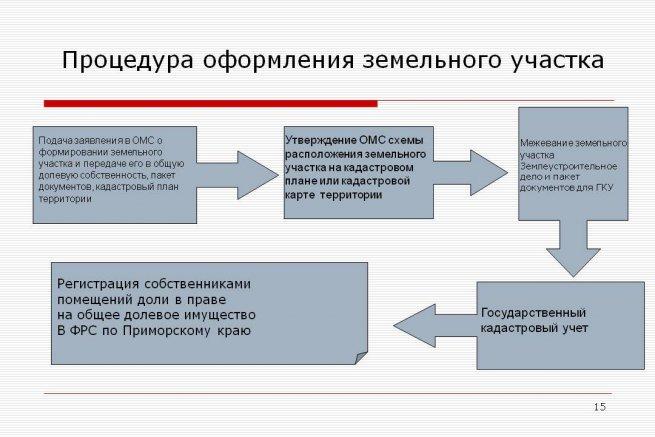 процедура оформления земельного участка