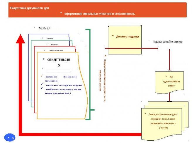 подготовка документов для оформления земельного участка
