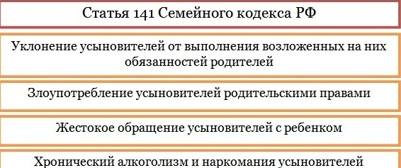 статья 141 Семейного кодекса РФ
