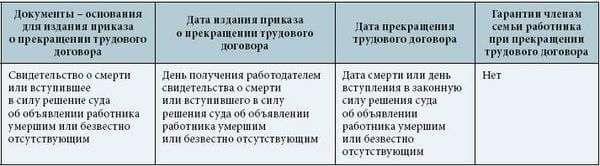 дата прекращения трудового договора