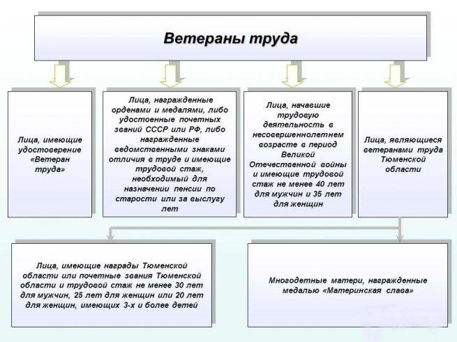 Налоговый вычет за отдых на российских курортах