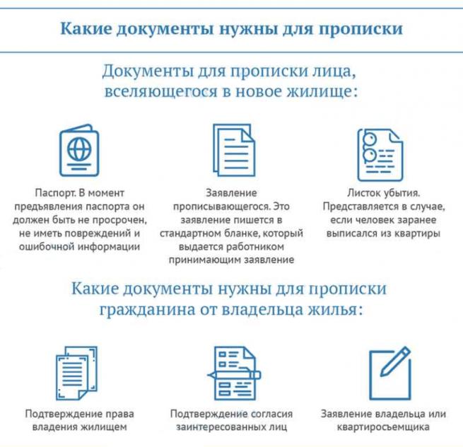 нужные документы для прописки