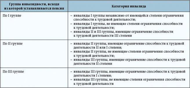 группы и категории инвалидности